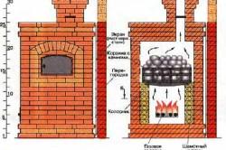 Схема устройства кирпичной газовой печи