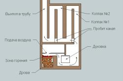 Схема устройства колпаковой печи