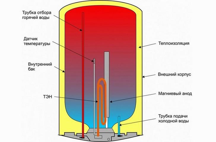 Схема устройства накопительного нагревателя