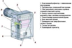 Схема устройства парапетного котла