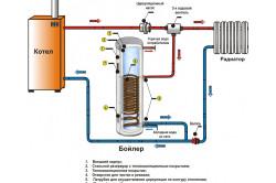 Схема устройство бойлера