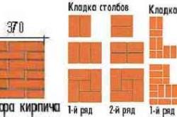 Схема вариантов кладки печи