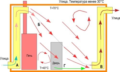 Пример потоков воздуха в бане