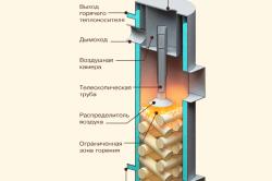 Схема вертикального твердотопливного котла