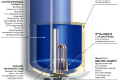 Схема водонагревателя Термекс