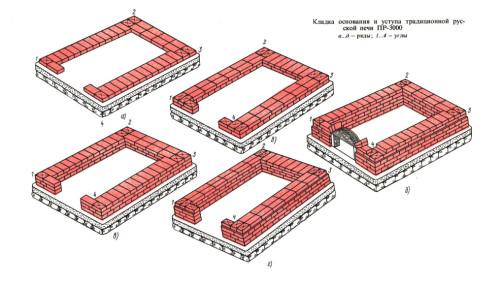 Схема выстилки печи