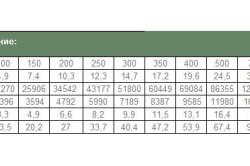 Сравнительная таблица расхода топлива разных видов