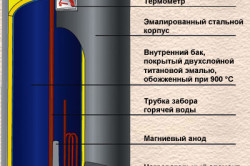 Схема структуры бойлера
