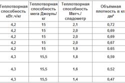 Таблица теплотворной способности дров