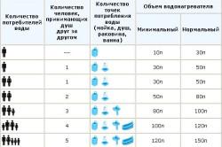 Таблица выбора объема бака накопительного водонагревателя