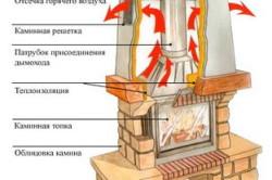 Схема установки камина