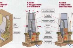 Виды каминов по типу отопления