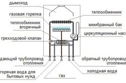 Устройство котла на газе