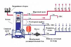 Устройство котла на жидком топливе