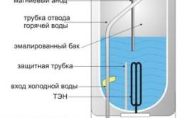 Устройство электрического накопительного водонагревателя