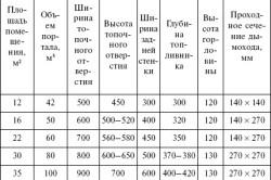 Таблица расчетов камина из кирпича
