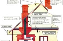 Обязательные требования норм и правил пожарной безопасности при устройстве печей