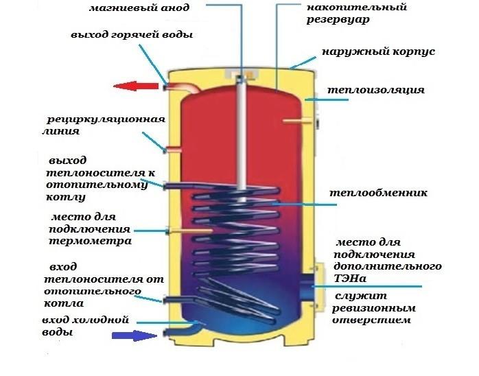 Схема строения бойлера косвенного нагрева