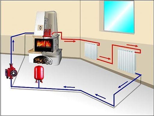Печное отопление дома своими руками