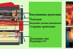 Процесс пиролиза древесины