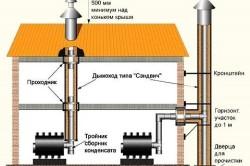 Схема установки и подключения пиролизного котла