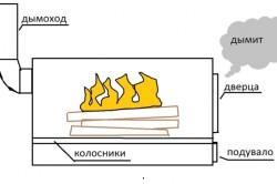 Задымление дымохода