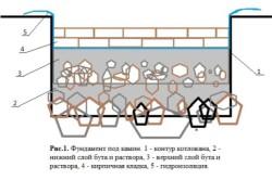 Схема сооружения фундамента под камин своими руками