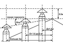 Схема расчета высоты дымохода