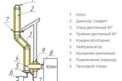 Схема дымохода для газового котла.