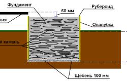 Схема фундамента под печь в баню