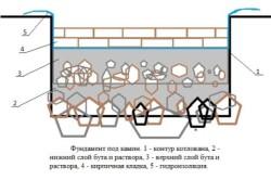 Устройство фундамента под камин
