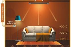 Схема обогрева комнаты