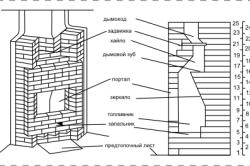 Схема -кладка угловых кирпичных каминов