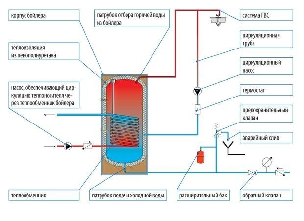 Схема устройства одноконтурного и двухконтурного котла.