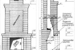 Размеры и устройство будущего камина из кирпича