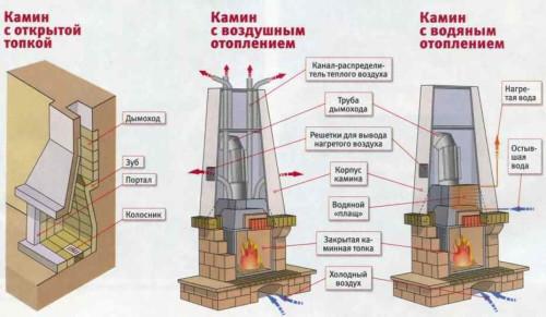 Схема устройства кирпичных каминов.