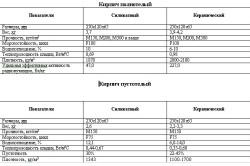 Таблица свойств кирпича