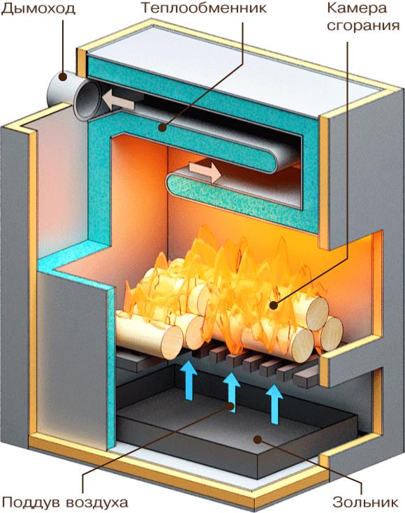 Котлы отопления твердом топливе своими руками
