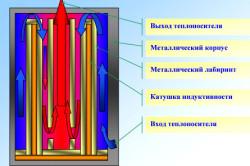 Конструкция индукционного электрического котла