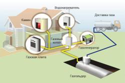 Схема монтажа системы газового отопления.