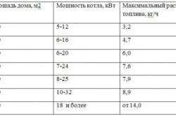 Таблица зависимости мощности электрокотла и потребляемой мощности от площади отопливаемого помещения