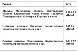 Таблица зависимости удельной мощностьи котла от региона