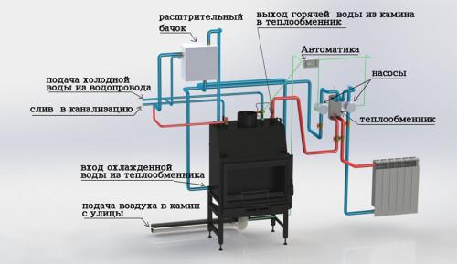 Схема работы отопительной печи с водяным контуром