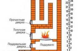Схема кладки печи галанки