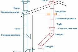 Система дымоудаления для газового котла