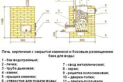 Схема банной печи с закрытой каменкой