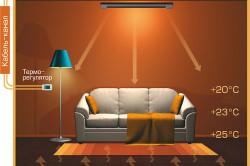 Принцип работы инфракрасного обогревателя в комнате