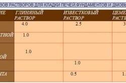 Таблица составов растворов для кладки печи