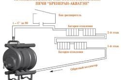 Схема использования газогенераторной печи