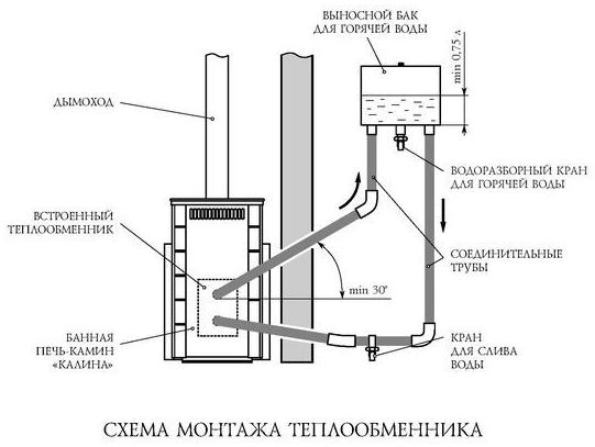 Схема печи с теплообменником